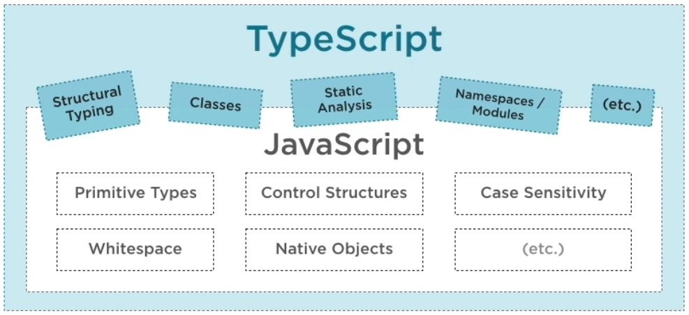 TypeScript Overview Step 1